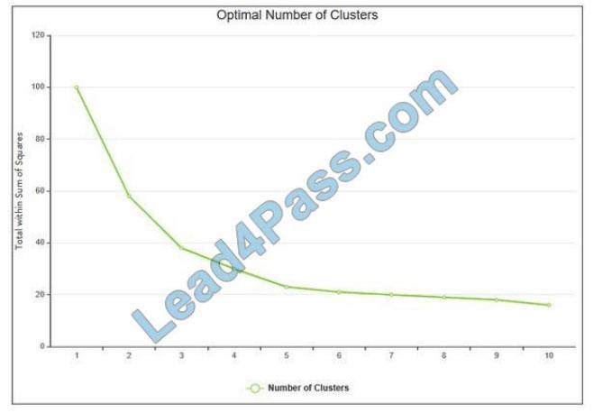 [2021.1] lead4pass mls-c01 practice test q8